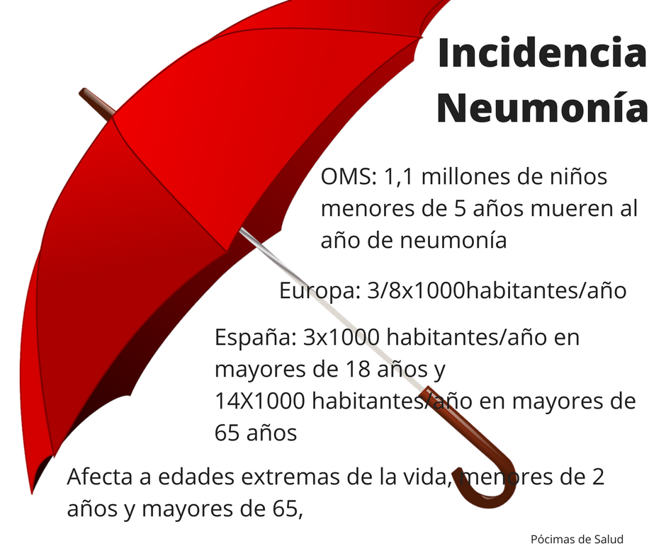 Incidencia Neumonía