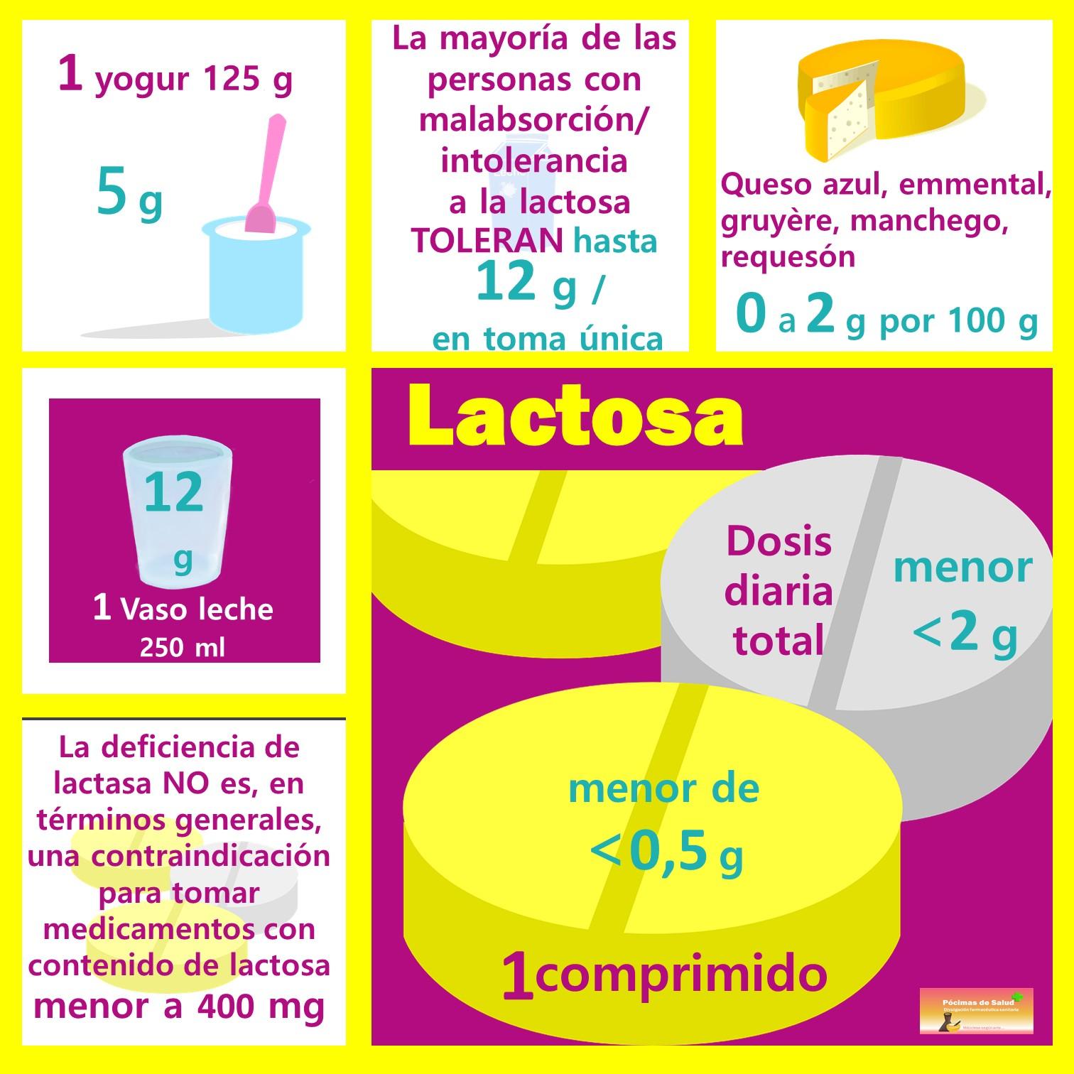 Lactosa vs medicamentos